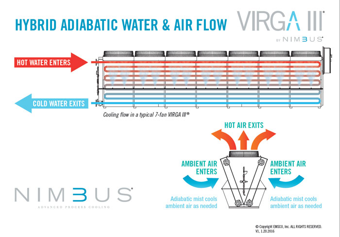 Adiabatic Fluid Cooler : Adiabatic process